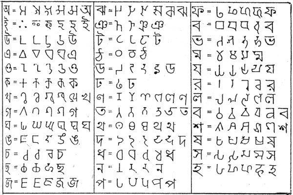 ভারতীয় লিপি প্রসঙ্গকথা